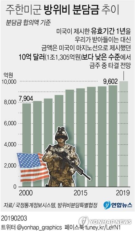 美 주한미군방위비 원칙적 합의…CNN 1년 10억불 가까운규모(종합)