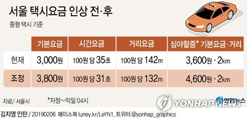 서울 택시 기본요금, 오늘부터 3천800원으로 인상