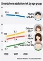 S. Koreans at risk of smartphone addiction