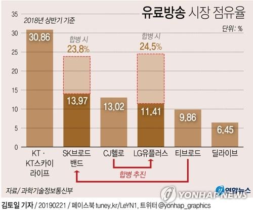 SKB-티브로드 합병 본계약…인터넷·케이블TV 결합 본격화(종합)