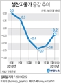 [그래픽] 생산자물가 4개월째 하락