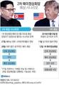 [그래픽] 2차 북미정상회담 예상 시나리오