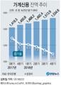 [그래픽] 작년말 가계빚 1천535조원 '사상 최대'