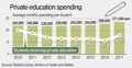 Average monthly private education spending per student in S. Korea
