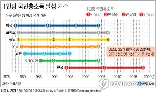 (News Focus) S. Korea's per capita income tops US$30,000; experts warn against complacency