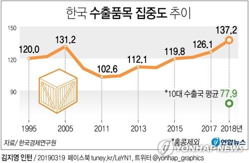 """""""한국 수출품목 쏠림현상, 주요국의 1.8배…20년 만에 최대"""""""