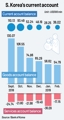 S. Korea's current account surplus edges down in Feb.