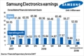 Samsung Electronics  Q1 profit estimated at 6.2 trillion won