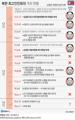 북한 최고인민회의 개최 현황
