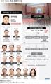 북한 정(政)주요 권력기구도
