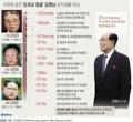 3대에 걸친 '北외교 얼굴' 김영남 공직생활 마감