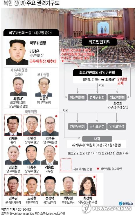 빨치산 혈통 최룡해, 당·정 모두 장악하며 2인자 공식화(종합)