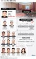 북한 정(政)주요 권력기구도(종합)