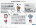남북미 정상회담 주요 일지