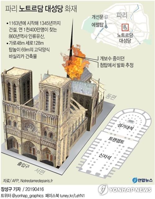 파리의 상징·인류의 유산 불탔다…노트르담 대성당 대화재(종합5보)