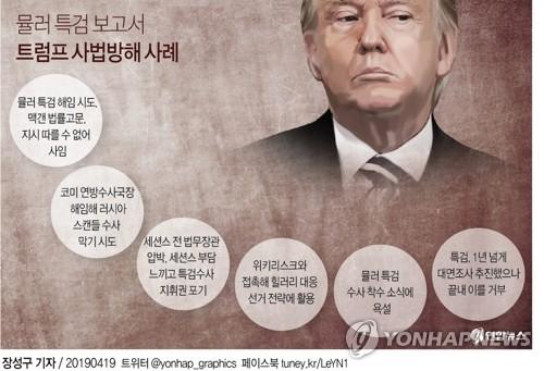 美특검보고서 공개…트럼프 사법방해 시도…범죄판단은 못내려(종합2보)