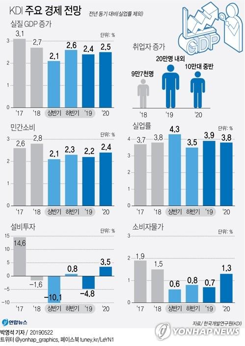 KDI, 올해 한국 성장률 전망 2.6→2.4%로 하향…내년은 2.5%