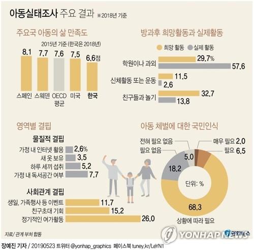 """한국아동의 삶…""""물질적으로 풍족해졌지만 행복감 낮아"""""""