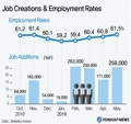 Job Creations & Employment Rates