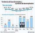 Tendencia de tasa de empleo y aumento de desempleados