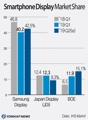 Smartphone Display Market Share