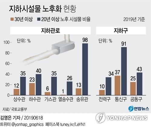 송유관 98%·통신구 91%·하수관로 40%, '20년 이상' 낡았다