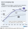 한국 인구부양부담 전망