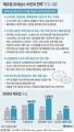 '제조업 르네상스 비전과 전략' 주요내용