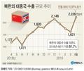 북한의 대중국 수출 규모 추이
