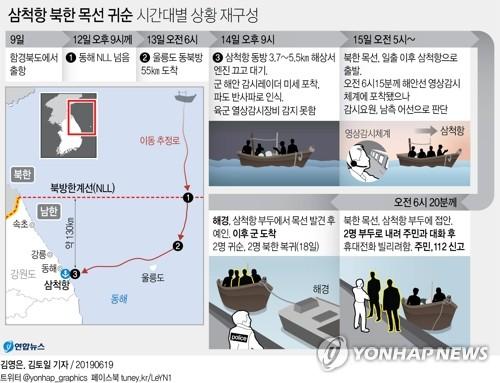 北 어선에 '뻥 뚫린' 3중 해안경계망…철책 절단 부대서 또 구멍