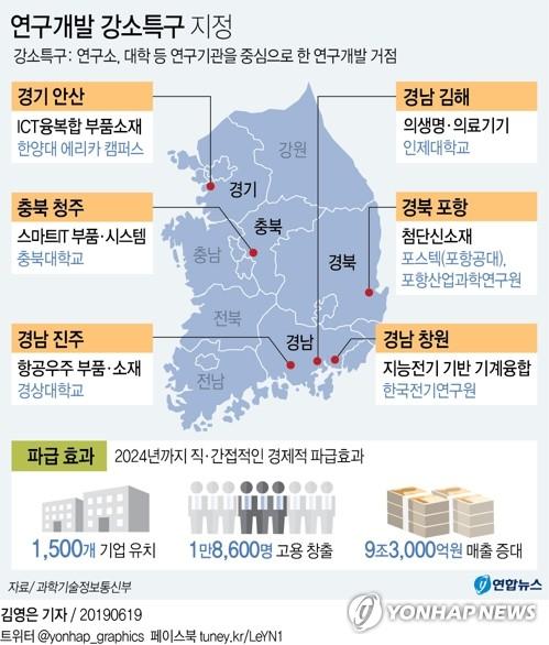 연구개발 강소특구에 안산·김해·진주·창원·포항·청주 선정