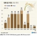 대북 쌀 지원 규모 추이