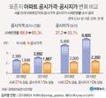 [그래픽] 표준지 아파트 공시가격·공시지가 변화 비교