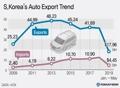 S.Korea's Auto Export Trend