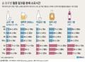 [그래픽] 술 종류별 혈중 알코올 분해 소요시간