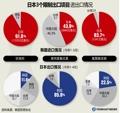 日本3个限制出口项目进出口情况