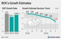BOK's Growth Estimates