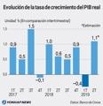 Evolución de la tasa de crecimiento del PIB real