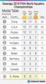 Gwangju 2019 FINA World Aquatics Championships Medal table