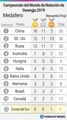 Campeonato del Mundo de Natación de Gwangju 2019