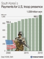 South Korea's payments for U.S. troop presence