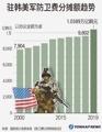 驻韩美军防卫费分摊额趋势