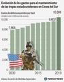 Evolución de los gastos surcoreanos para el mantenimiento de las tropas estadounidenses en Corea del..
