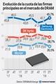Evolución de la cuota de las firmas principales en el mercado de DRAM