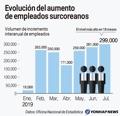 Evolución del aumento de empleados suroreanos
