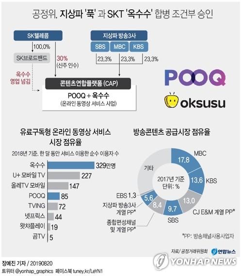 "DB금투 ""웨이브 OTT, 넷플릭스와 공존 성장 전망"""
