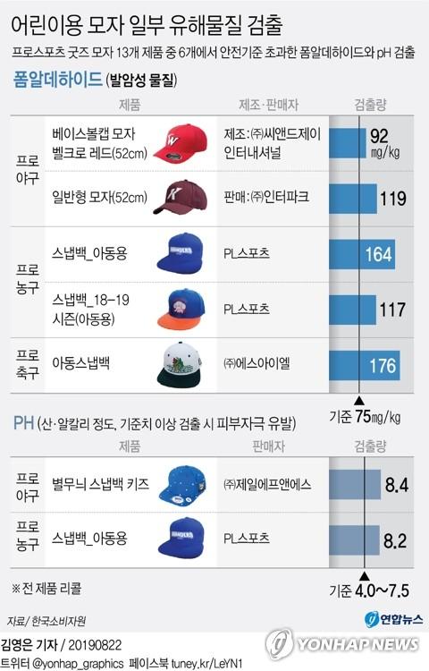 어린이용 프로스포츠 굿즈 모자 일부 제품서 발암물질 검출