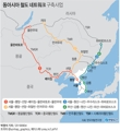 동아시아 철도 네트워크 구축사업