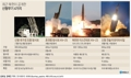 최근 북한이 공개한 신형무기 4가지