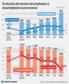 Evolución del número de empleados y desempleados surcoreanos